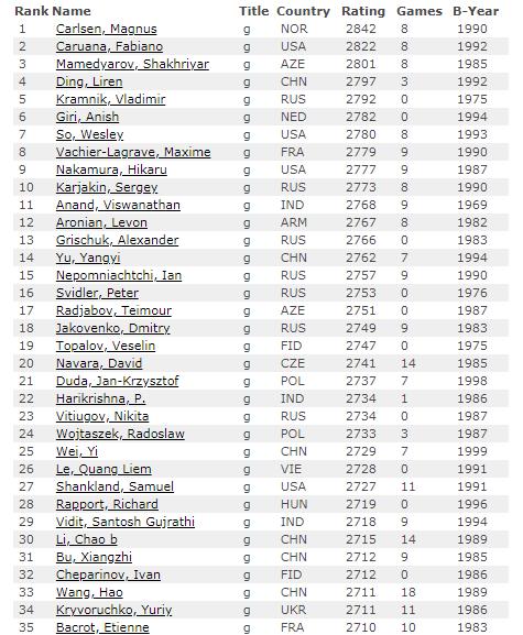 Рейтинг лист, 1 июля 2018, Мужчины, первые 35 мест
