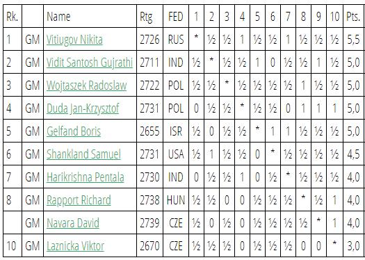 Таблица турнира в Праге 2019