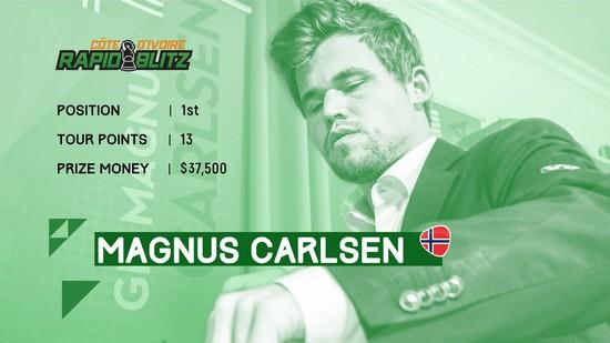 Магнус Карлсен - победитель первого этапа Гранд Чес Тур 2019