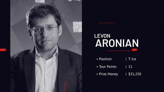 Победитель турнира Левон Аронян